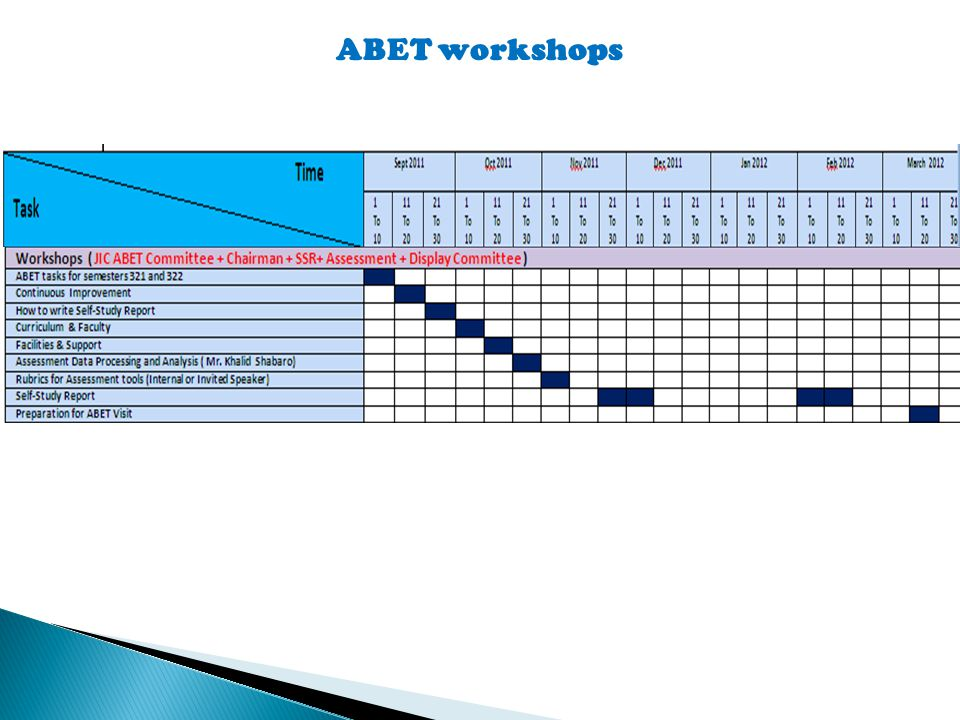 ABET workshops