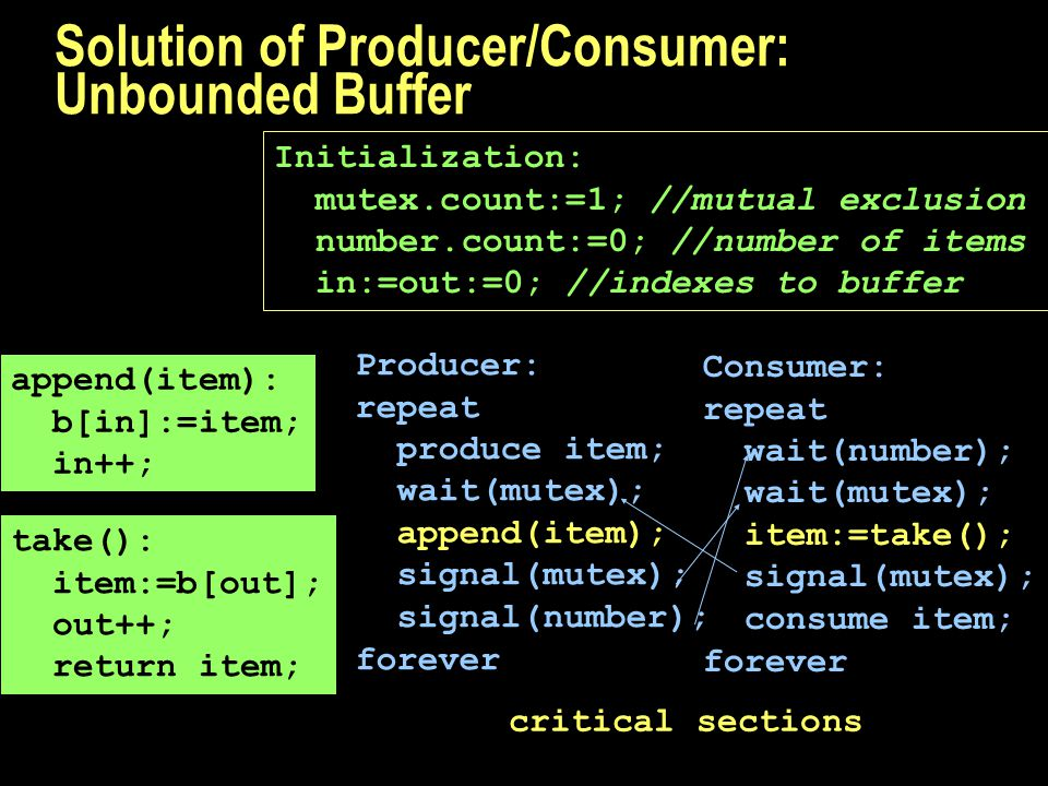 Solution of Producer/Consumer: Unbounded Buffer Producer: repeat produce item; wait(mutex); append(item); signal(mutex); signal(number); forever Consumer: repeat wait(number); wait(mutex); item:=take(); signal(mutex); consume item; forever Initialization: mutex.count:=1; //mutual exclusion number.count:=0; //number of items in:=out:=0; //indexes to buffer critical sections append(item): b[in]:=item; in++; take(): item:=b[out]; out++; return item;