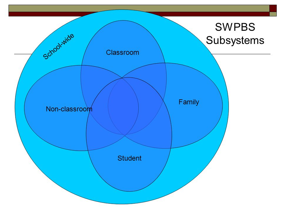 Classroom SWPBS Subsystems Non-classroom Family Student School-wide