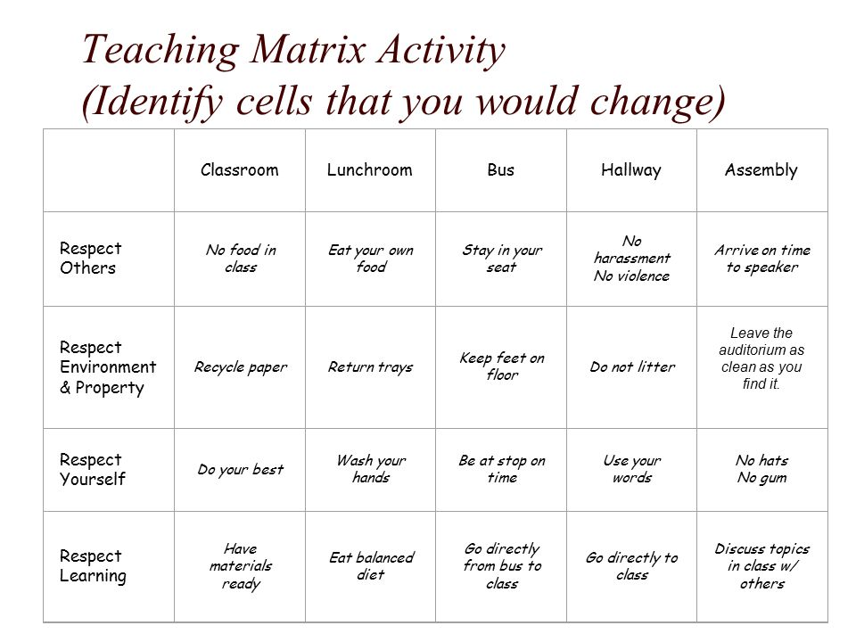 Teaching Matrix Activity (Identify cells that you would change) ClassroomLunchroomBusHallwayAssembly Respect Others No food in class Eat your own food