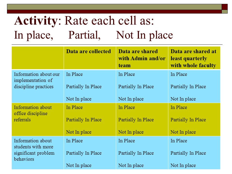 Activity: Rate each cell as: In place, Partial, Not In place Data are collectedData are shared with Admin and/or team Data are shared at least quarter