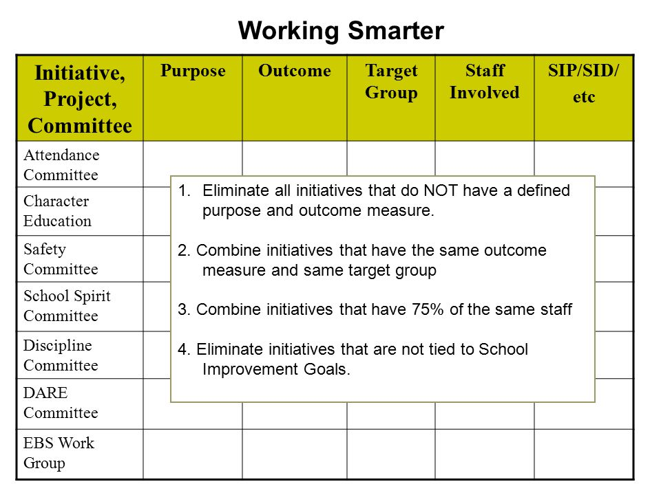 Initiative, Project, Committee PurposeOutcomeTarget Group Staff Involved SIP/SID/ etc Attendance Committee Character Education Safety Committee School
