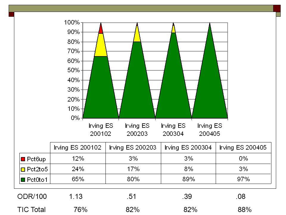 ODR/100 1.13.51.39.08 TIC Total 76% 82% 82% 88%