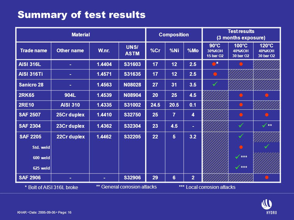 KHAR Date: 2005-09-05 Page: 16 Summary of test results MaterialComposition Test results (3 months exposure) Trade nameOther nameW.nr. UNS/ ASTM %Cr%Ni