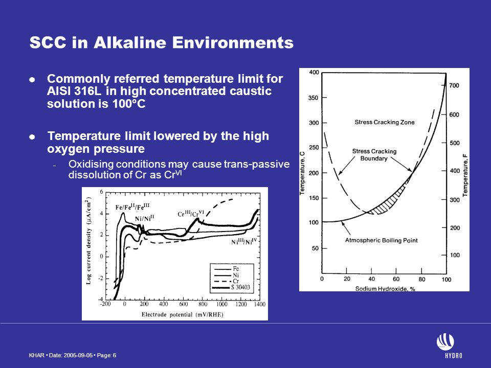 KHAR Date: 2005-09-05 Page: 6 SCC in Alkaline Environments Commonly referred temperature limit for AISI 316L in high concentrated caustic solution is