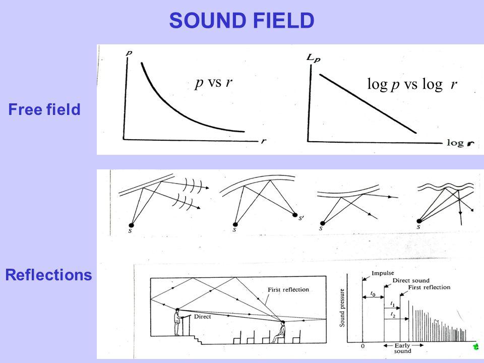 Free field Reflections p vs r log p vs log r SOUND FIELD