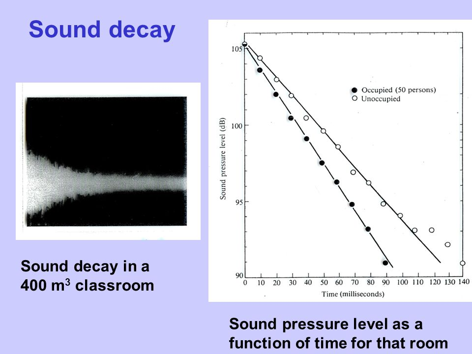 Sound decay Sound decay in a 400 m 3 classroom Sound pressure level as a function of time for that room