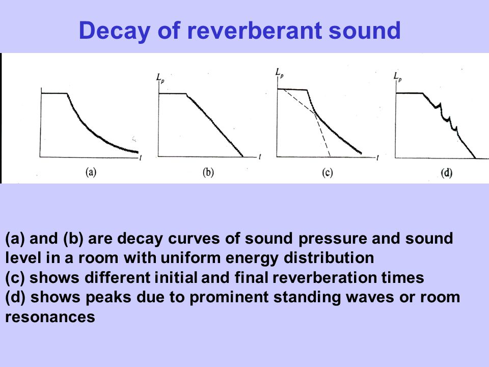 Decay of reverberant sound (a)and (b) are decay curves of sound pressure and sound level in a room with uniform energy distribution (c) shows different initial and final reverberation times (d) shows peaks due to prominent standing waves or room resonances