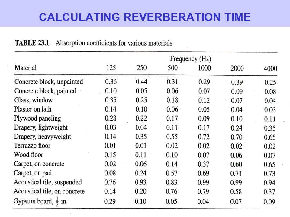 CALCULATING REVERBERATION TIME
