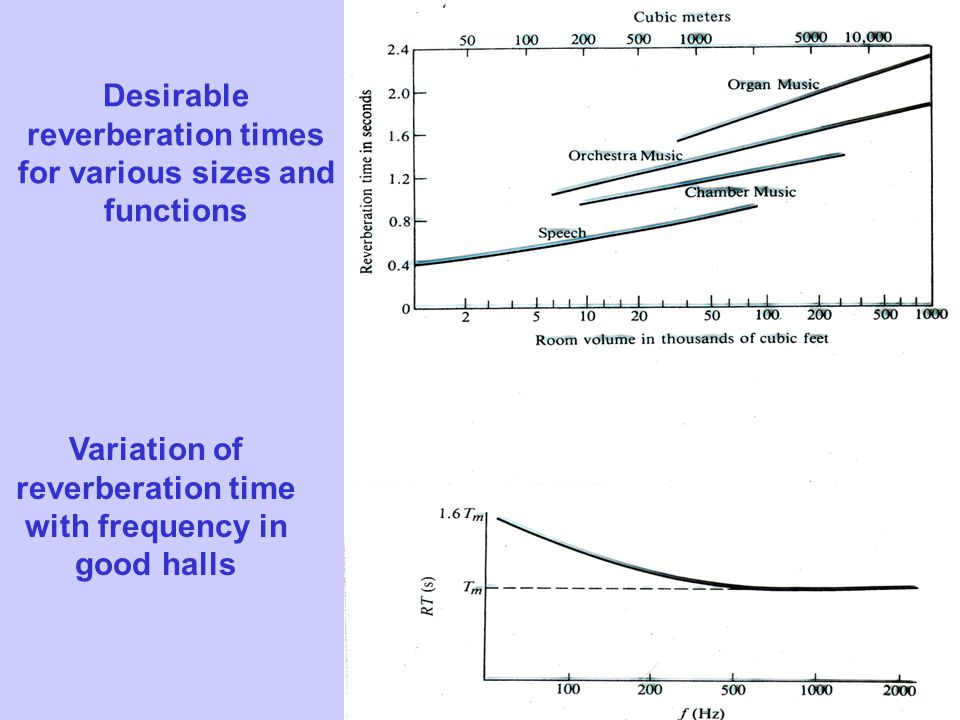 Desirable reverberation times for various sizes and functions Variation of reverberation time with frequency in good halls