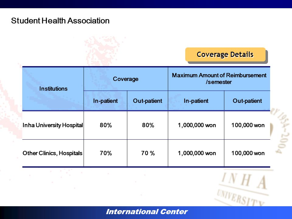 International Center Institutions Coverage Maximum Amount of Reimbursement /semester In-patientOut-patientIn-patientOut-patient Inha University Hospital80% 1,000,000 won100,000 won Other Clinics, Hospitals70% 1,000,000 won100,000 won Coverage Details Student Health Association