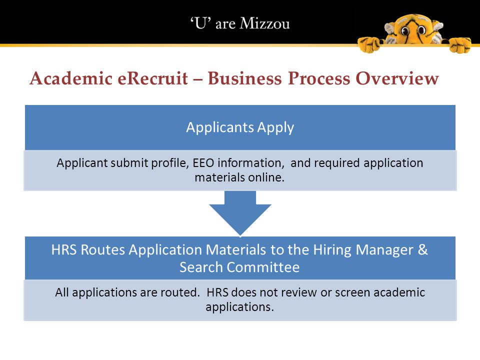 Academic eRecruit – Business Process Overview HRS Routes Application Materials to the Hiring Manager & Search Committee All applications are routed.