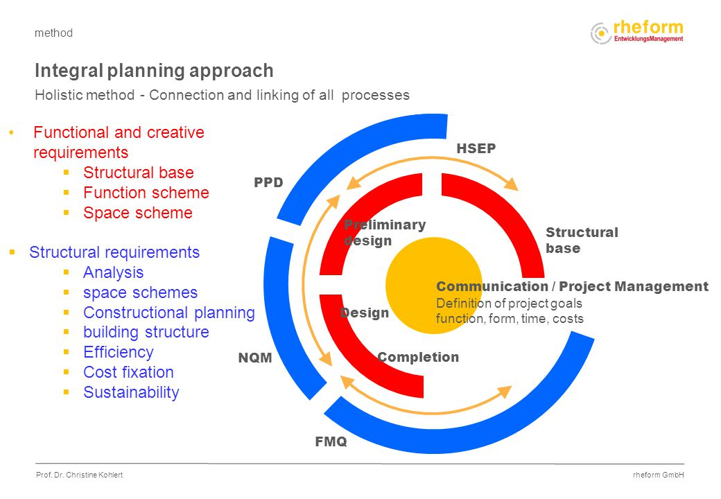 rheform GmbH Prof. Dr. Christine Kohlert Integral planning approach Holistic method - Connection and linking of all processes Structural base HSEP NQM