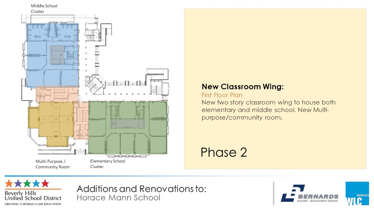 Additions and Renovations to: Horace Mann School Additions and Renovations to: Horace Mann School Additions and Renovations to: Horace Mann School Phase 2 New Classroom Wing: First Floor Plan New two story classroom wing to house both elementary and middle school.