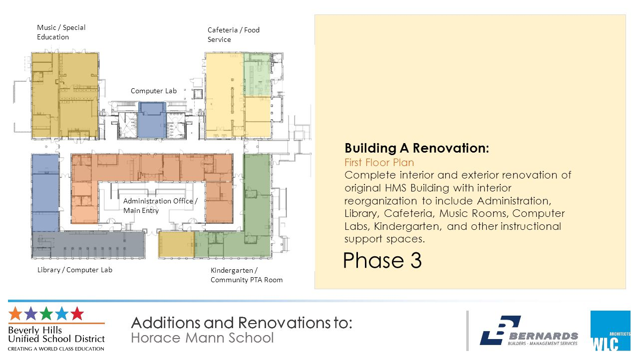 Additions and Renovations to: Horace Mann School Additions and Renovations to: Horace Mann School Additions and Renovations to: Horace Mann School Phase 3 Building A Renovation: First Floor Plan Complete interior and exterior renovation of original HMS Building with interior reorganization to include Administration, Library, Cafeteria, Music Rooms, Computer Labs, Kindergarten, and other instructional support spaces.