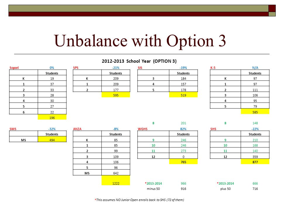 Unbalance with Option 3 2012-2013 School Year (OPTION 3) Sopori0%SPS-21%SIS-19%K-5N/A Students K19K2093184K97 13712094157197 233217751782111 3285955193106 430495 527579 622585 196 82018148 SMS-32%ANZA-8%WGHS82%SHS-22% Students MS494K8592469210 1851024610168 2991127311140 3109120 359 4106765877 596 MS642 1222*2013-2014966*2013-2014666 minus 50916plus 50716 *This assumes NO Junior Open enrolls back to SHS (72 of them)