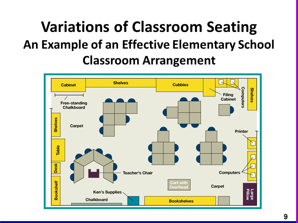 Variations of Classroom Seating An Example of an Effective Elementary School Classroom Arrangement 9