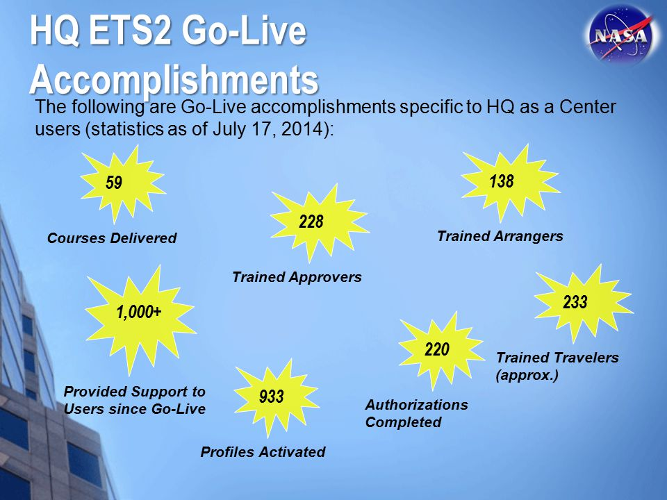 HQ ETS2 Go-Live Accomplishments The following are Go-Live accomplishments specific to HQ as a Center users (statistics as of July 17, 2014): 59 Courses Delivered 1,000+ Provided Support to Users since Go-Live 228 Trained Approvers 138 Trained Arrangers 933 Profiles Activated 220 Authorizations Completed 233 Trained Travelers (approx.)