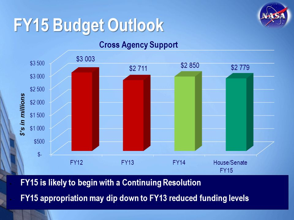  FY15 is likely to begin with a Continuing Resolution  FY15 appropriation may dip down to FY13 reduced funding levels FY15 Budget Outlook $'s in mil