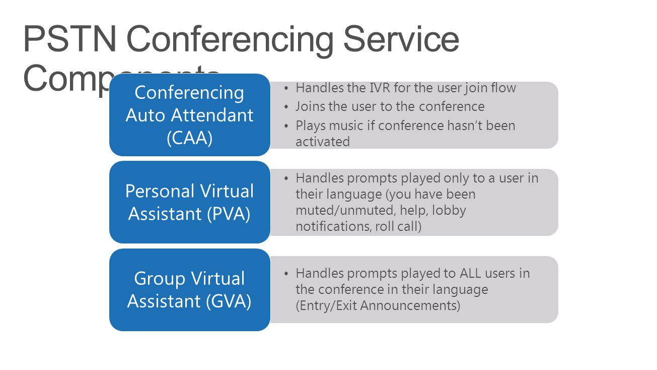 Handles the IVR for the user join flow Joins the user to the conference Plays music if conference hasn't been activated Conferencing Auto Attendant (C