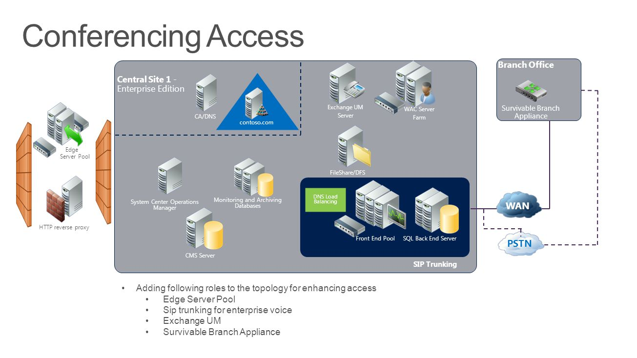 Adding following roles to the topology for enhancing access Edge Server Pool Sip trunking for enterprise voice Exchange UM Survivable Branch Appliance