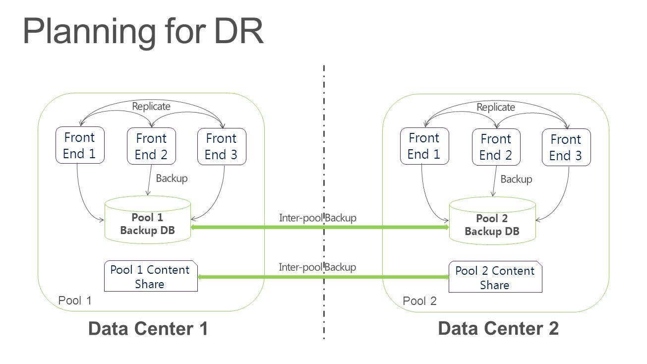 Pool 1 Backup DB Pool 1 Data Center 1 Data Center 2 Planning for DR Front End 1 Front End 2 Front End 3 Pool 1 Content Share Pool 2 Backup DB Pool 2 F