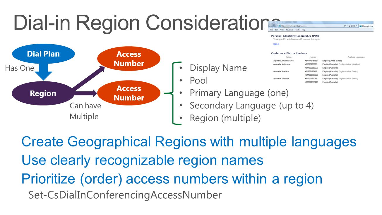 Access Number Region Dial Plan Access Number