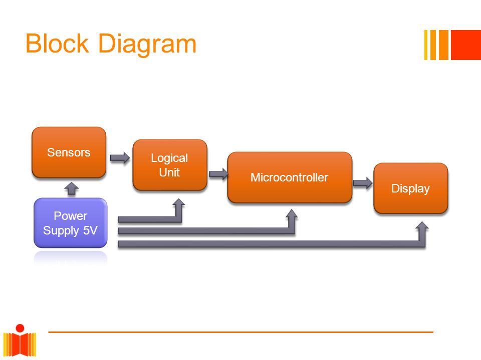 Block Diagram Sensors Display Microcontroller Logical Unit
