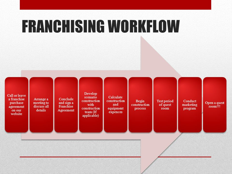 FRANCHISING WORKFLOW Call or leave a franchise purchase agreement on our website Arrange a meeting to discuss all details Conclude and sign a Franchis