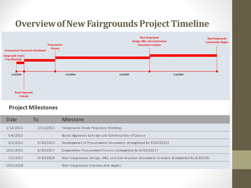 Overview of New Fairgrounds Project Timeline Project Milestones