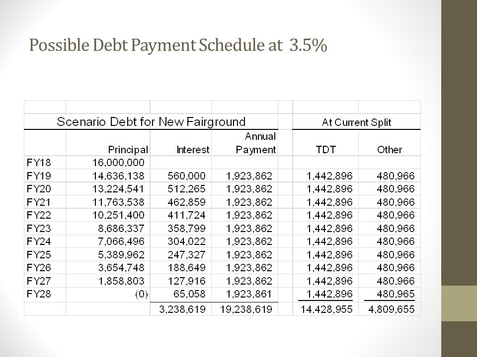 Possible Debt Payment Schedule at 3.5%