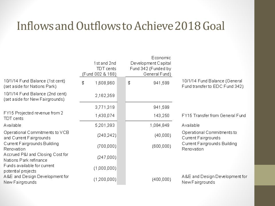 Inflows and Outflows to Achieve 2018 Goal
