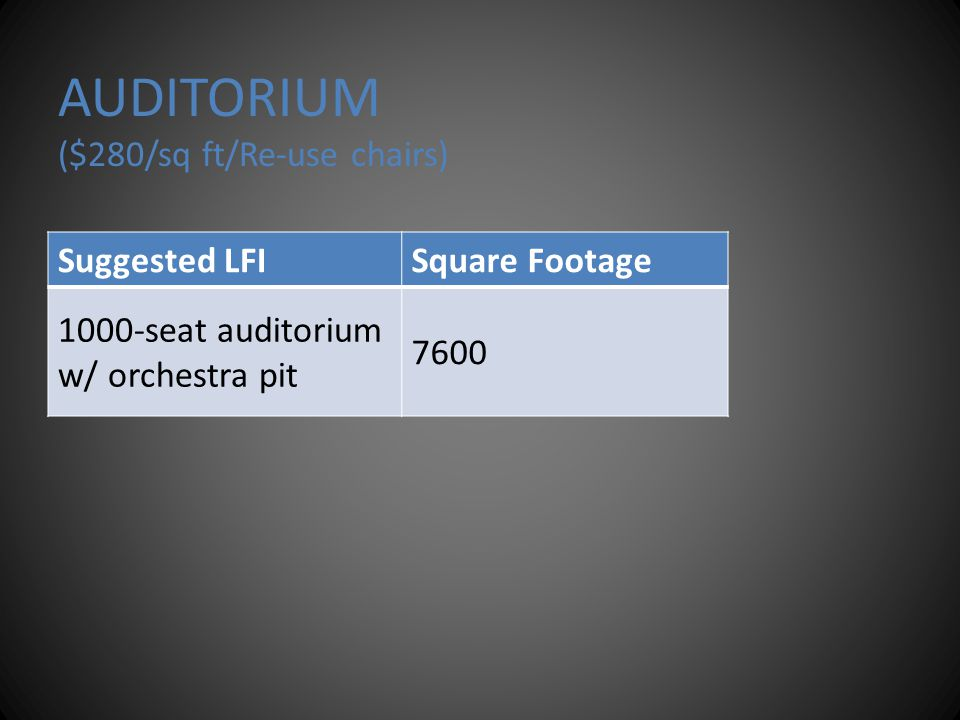AUDITORIUM ($280/sq ft/Re-use chairs) Suggested LFISquare Footage 1000-seat auditorium w/ orchestra pit 7600