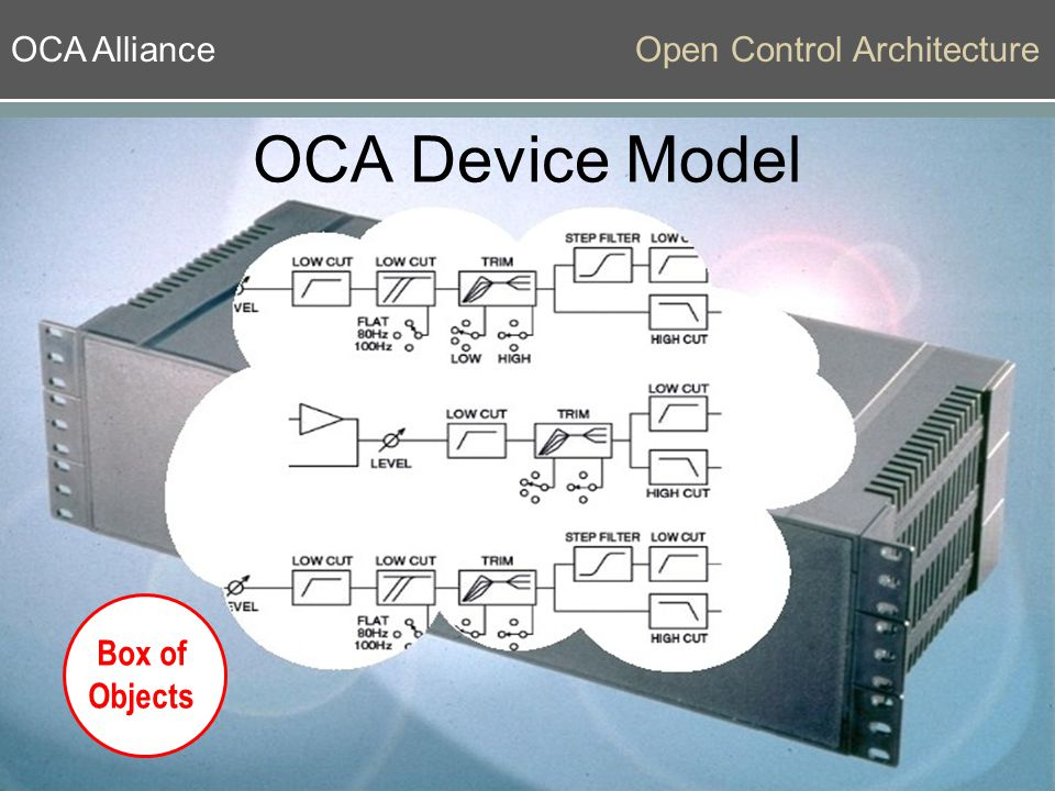 OCA AllianceOpen Control Architecture OCA Device Model Box of Objects