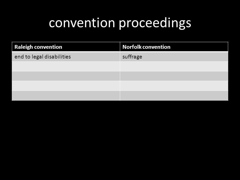 convention proceedings Raleigh conventionNorfolk convention end to legal disabilitiessuffrage