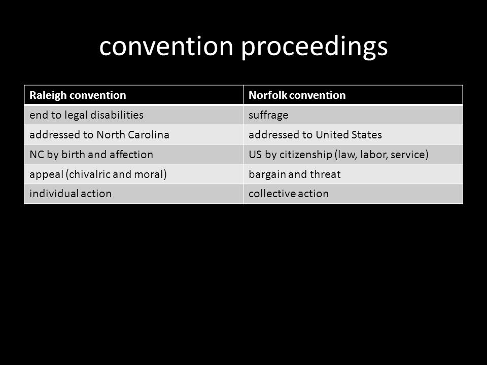 convention proceedings Raleigh conventionNorfolk convention end to legal disabilitiessuffrage addressed to North Carolinaaddressed to United States NC by birth and affectionUS by citizenship (law, labor, service) appeal (chivalric and moral)bargain and threat individual actioncollective action