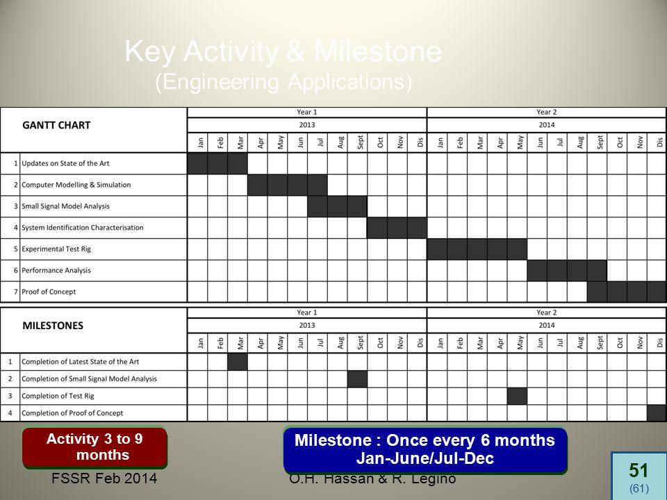 51 (61) FSSR Feb 2014O.H. Hassan & R. Legino Key Activity & Milestone (Engineering Applications) Milestone : Once every 6 months Jan-June/Jul-Dec Acti