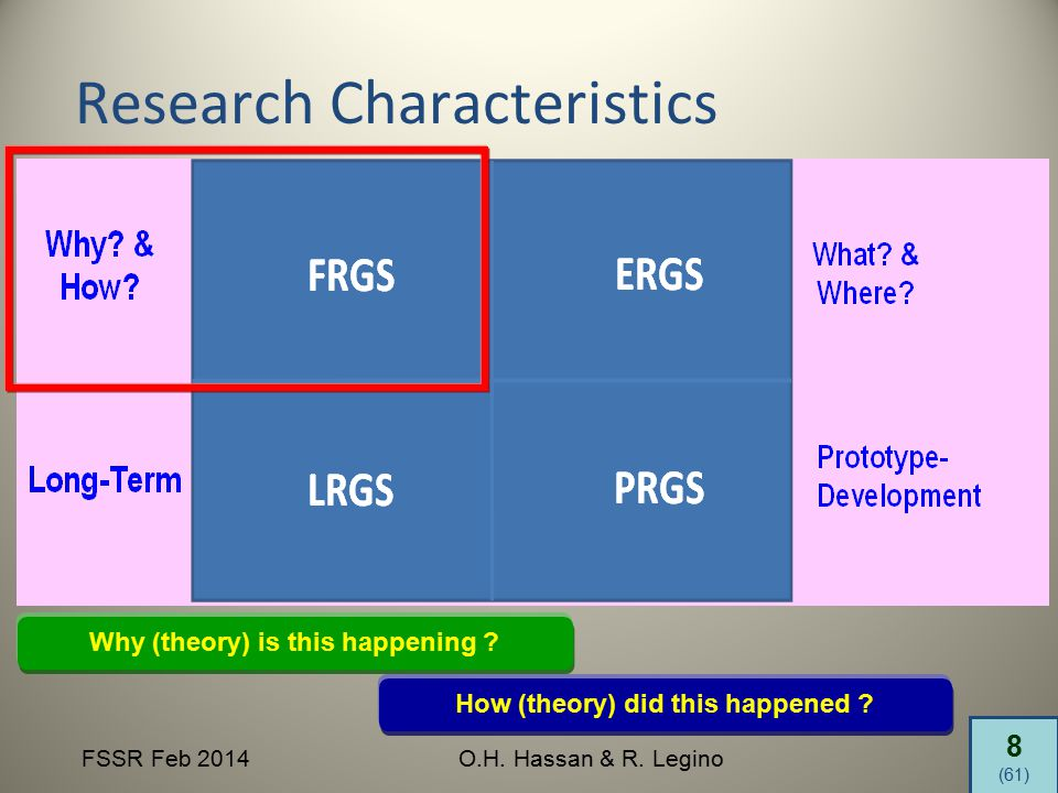8 (61) FSSR Feb 2014O.H. Hassan & R. Legino Research Characteristics Why (theory) is this happening ? How (theory) did this happened ?