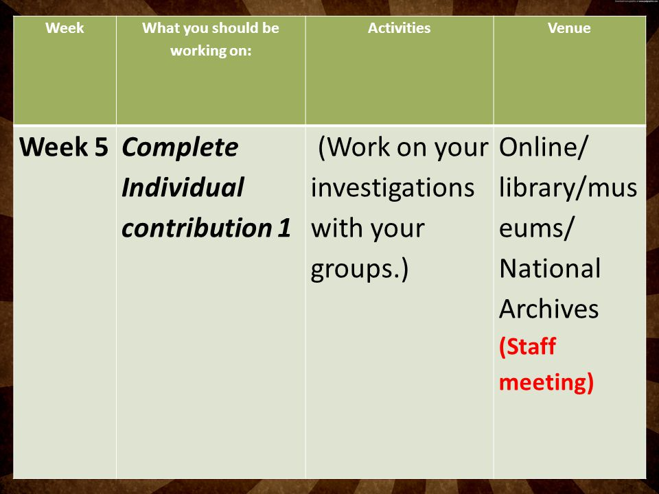 Week What you should be working on: ActivitiesVenue Week 5Complete Individual contribution 1 (Work on your investigations with your groups.) Online/ l