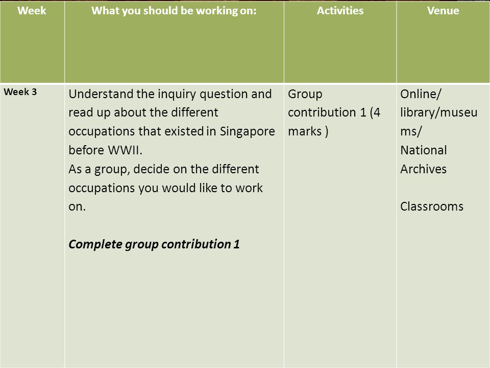 Week What you should be working on: ActivitiesVenue Week 3 Understand the inquiry question and read up about the different occupations that existed in