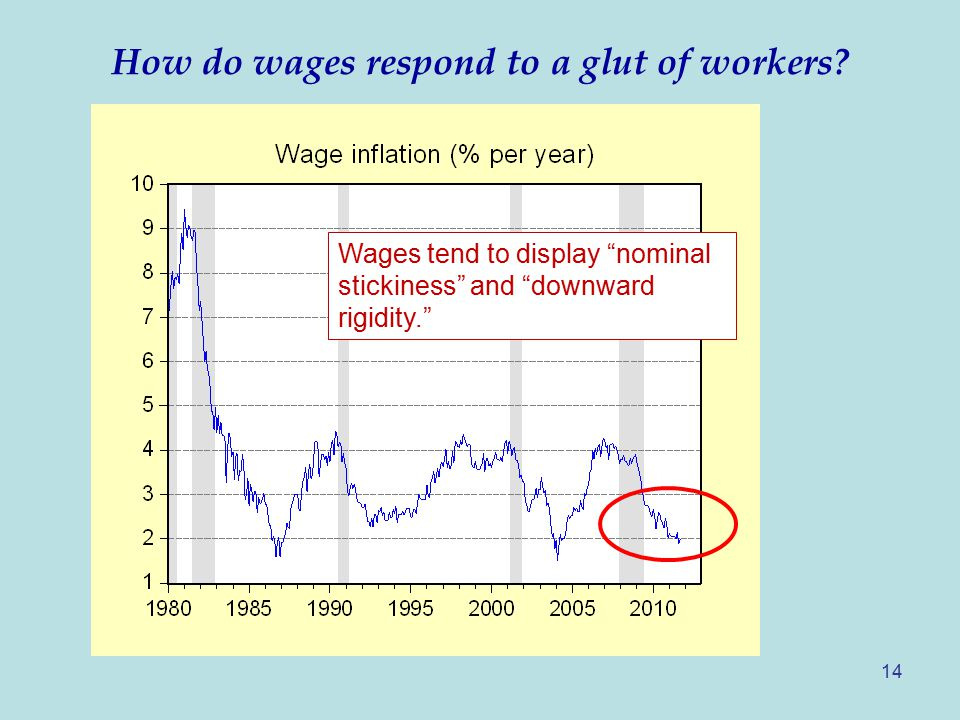 How do wages respond to a glut of workers.
