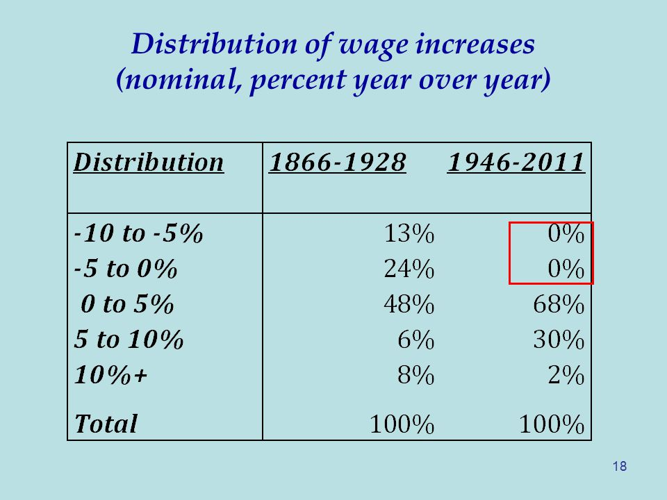 18 Distribution of wage increases (nominal, percent year over year)