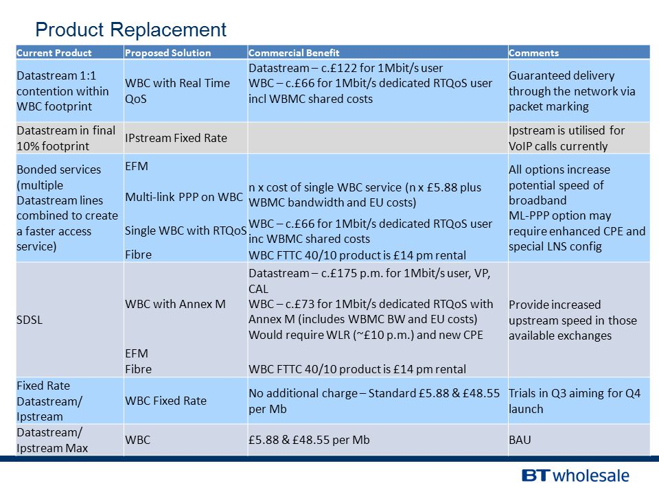 ServicEdge Review 14/03/12 Product Replacement Current ProductProposed SolutionCommercial BenefitComments Datastream 1:1 contention within WBC footpri