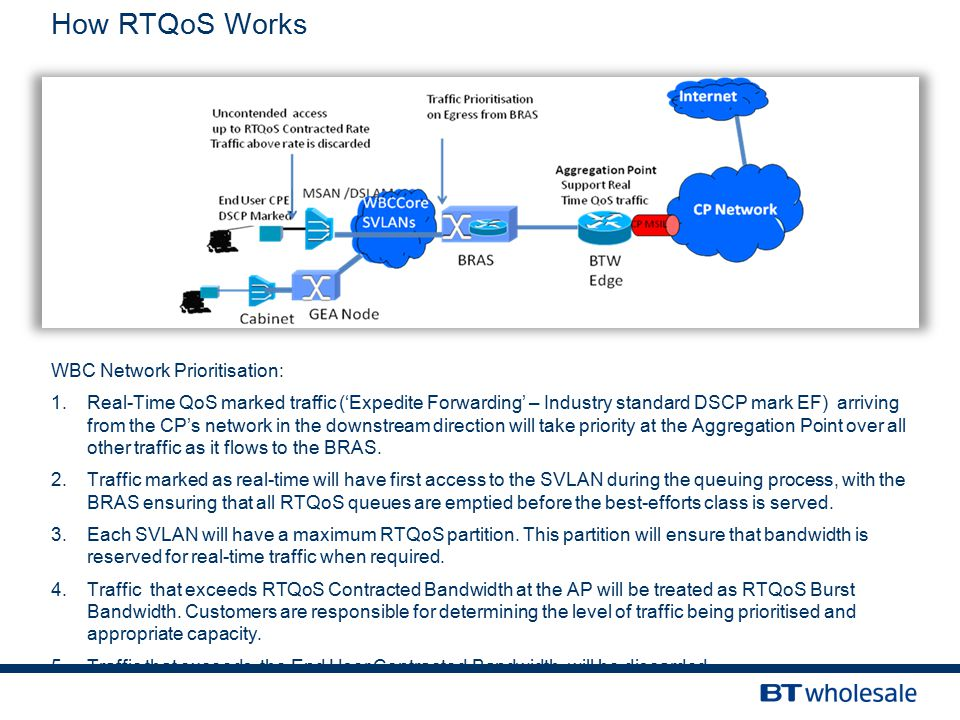 How RTQoS Works WBC Network Prioritisation: 1.Real-Time QoS marked traffic ('Expedite Forwarding' – Industry standard DSCP mark EF) arriving from the