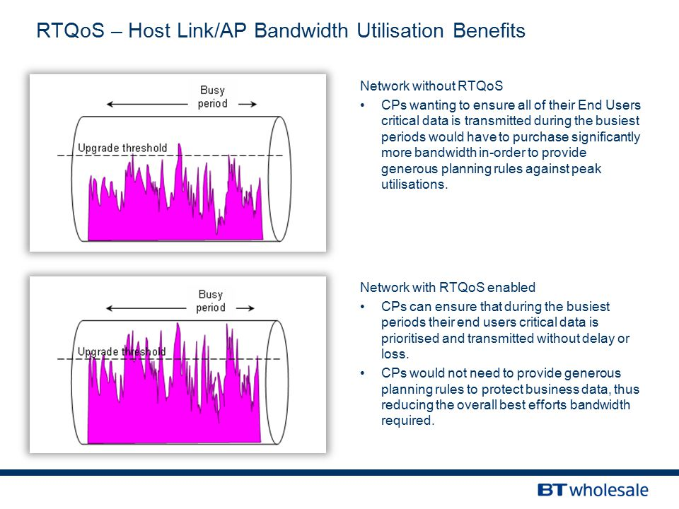 RTQoS – Host Link/AP Bandwidth Utilisation Benefits Network with RTQoS enabled CPs can ensure that during the busiest periods their end users critical data is prioritised and transmitted without delay or loss.