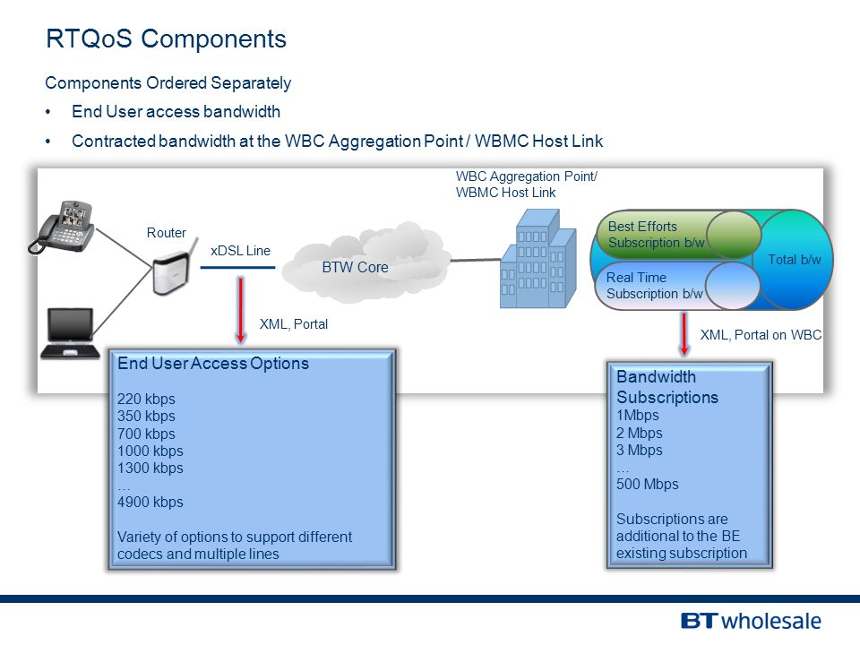 RTQoS Components Components Ordered Separately End User access bandwidth Contracted bandwidth at the WBC Aggregation Point / WBMC Host Link Router xDSL Line BTW Core WBC Aggregation Point/ WBMC Host Link Best Efforts Subscription b/w Real Time Subscription b/w End User Access Options 220 kbps 350 kbps 700 kbps 1000 kbps 1300 kbps … 4900 kbps Variety of options to support different codecs and multiple lines Bandwidth Subscriptions 1Mbps 2 Mbps 3 Mbps … 500 Mbps Subscriptions are additional to the BE existing subscription Total b/w XML, Portal XML, Portal on WBC