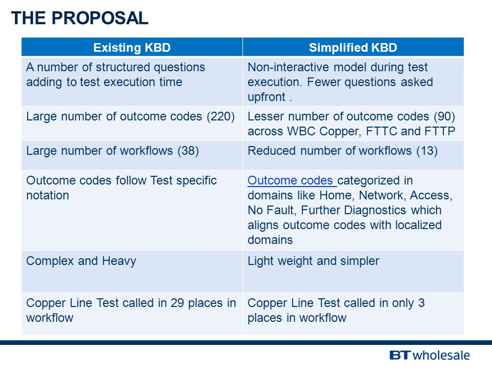 Existing KBDSimplified KBD A number of structured questions adding to test execution time Non-interactive model during test execution. Fewer questions