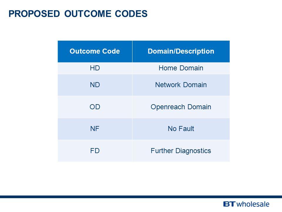 Outcome CodeDomain/Description HDHome Domain NDNetwork Domain ODOpenreach Domain NFNo Fault FDFurther Diagnostics PROPOSED OUTCOME CODES