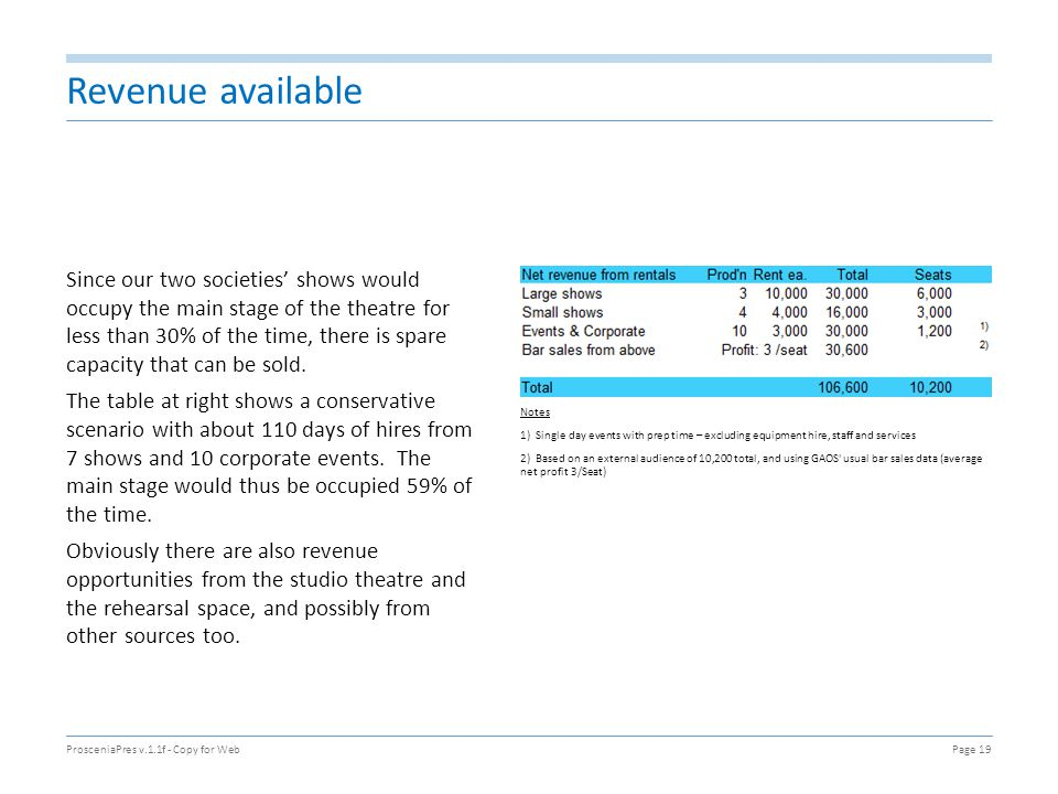 Revenue available Notes 1) Single day events with prep time – excluding equipment hire, staff and services 2) Based on an external audience of 10,200