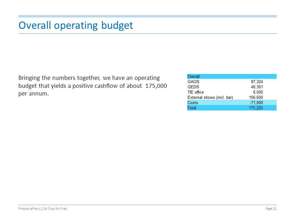 Overall operating budget Bringing the numbers together, we have an operating budget that yields a positive cashflow of about 175,000 per annum. Prosce